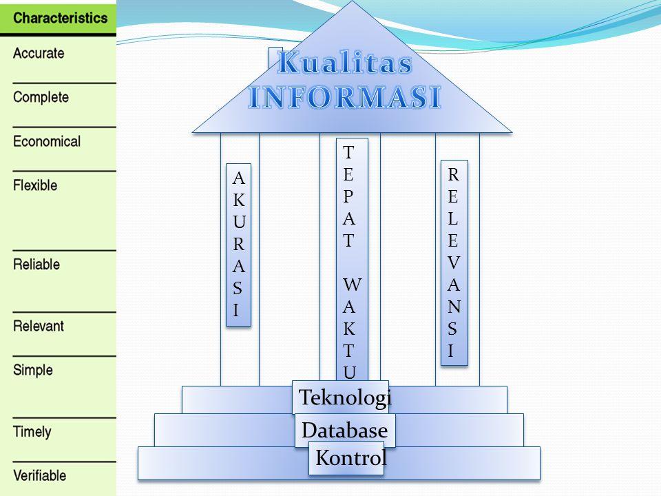 Mutu Informasi Mutu Informasi AKURASIAKURASI AKURASIAKURASI RELEVANSIRELEVANSI RELEVANSIRELEVANSI TEPATWAKTUTEPATWAKTU TEPATWAKTUTEPATWAKTU Teknologi