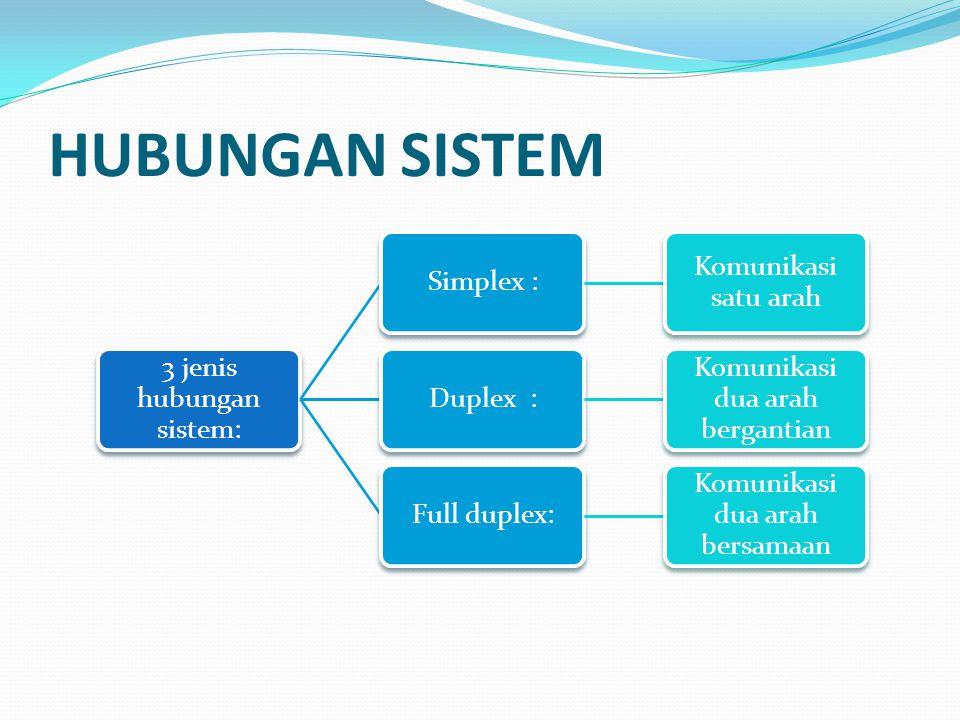 HUBUNGAN SISTEM 3 jenis hubungan sistem: Simplex : Komunikasi satu arah Duplex : Komunikasi dua arah bergantian Full duplex: Komunikasi dua arah bersa