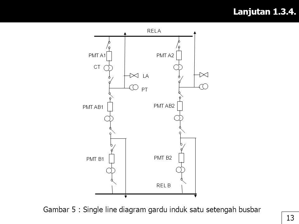 Lanjutan 1.3.4. Gambar 5 : Single line diagram gardu induk satu setengah busbar 1313