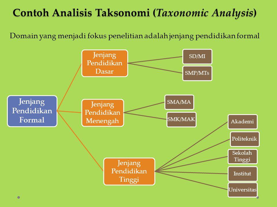 Contoh Analisis Taksonomi (Taxonomic Analysis) Jenjang Pendidikan Formal Jenjang Pendidikan Dasar SD/MISMP/MTs Jenjang Pendidikan Menengah SMA/MASMK/M