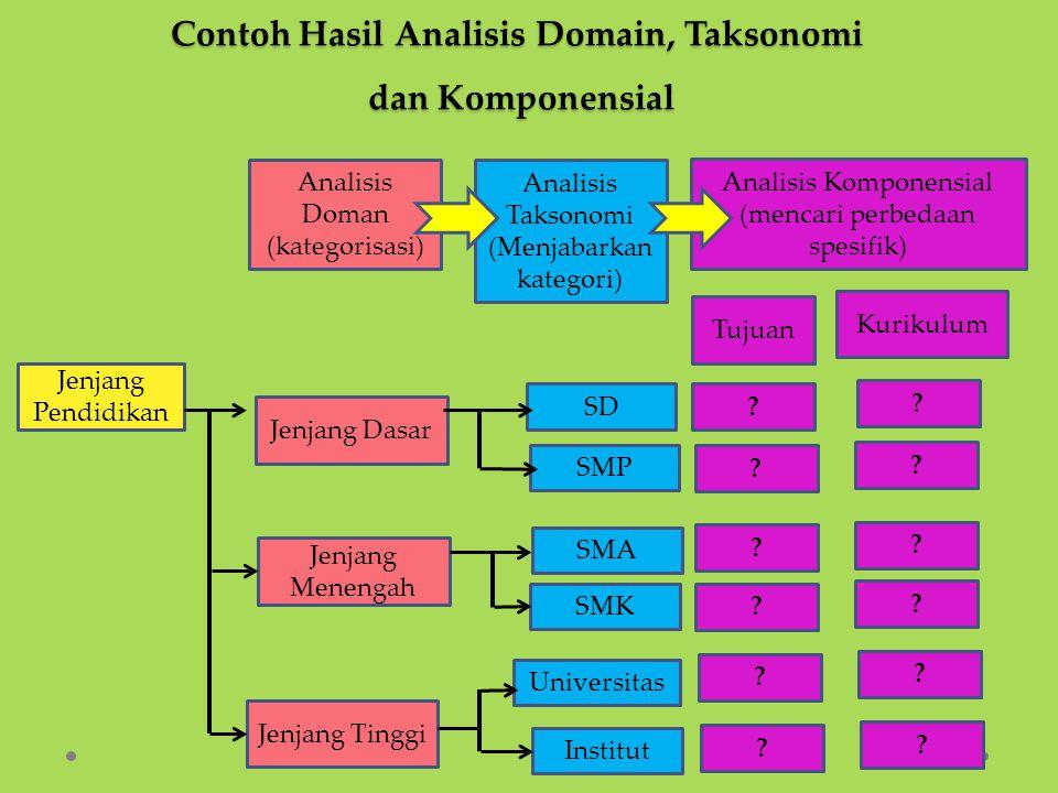 Analisis Doman (kategorisasi) Analisis Taksonomi (Menjabarkan kategori) Analisis Komponensial (mencari perbedaan spesifik) Kurikulum ? ? ? ? ? ? Jenja