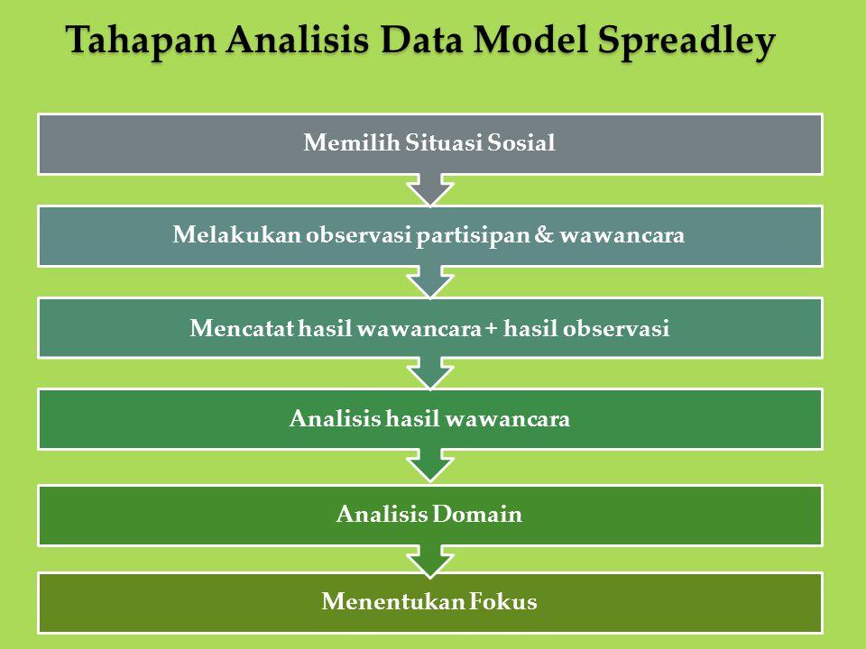 Menentukan Fokus Analisis Domain Analisis hasil wawancara Mencatat hasil wawancara + hasil observasi Melakukan observasi partisipan & wawancara Memili