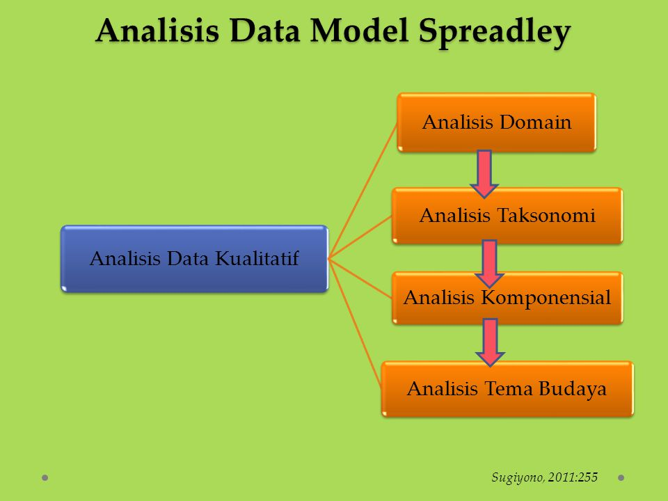 Analisis Data Model Spreadley Analisis Data Kualitatif Analisis Domain Analisis Taksonomi Analisis Komponensial Analisis Tema Budaya Sugiyono, 2011:25