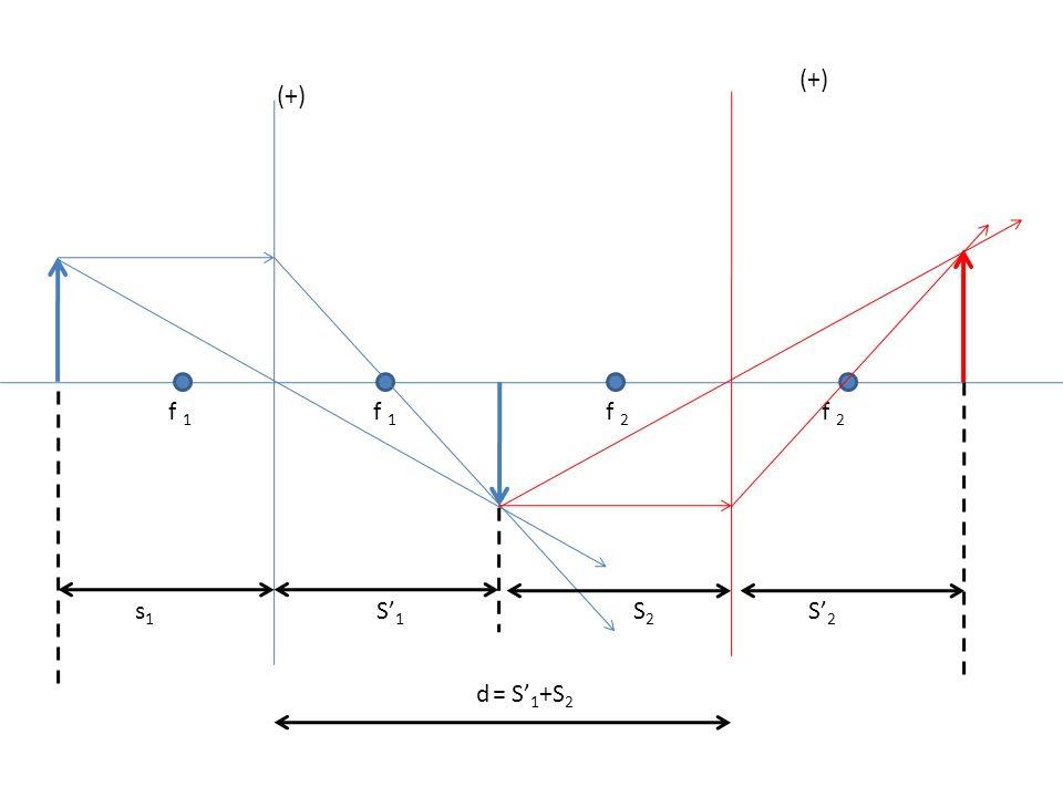 (+) f 1 f 2 s1s1 S' 1 S' 2 S2S2 d= S' 1 +S 2