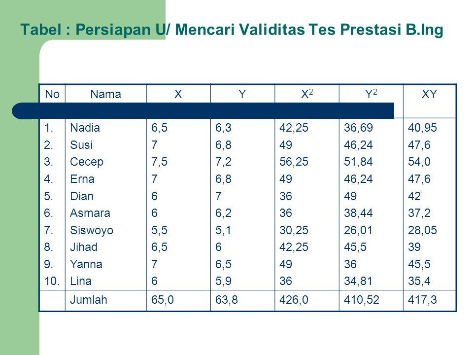 Tabel : Persiapan U/ Mencari Validitas Tes Prestasi B.Ing NoNamaXYX2X2 Y2Y2 XY 1. 2. 3. 4. 5. 6. 7. 8. 9. 10. Nadia Susi Cecep Erna Dian Asmara Siswoy