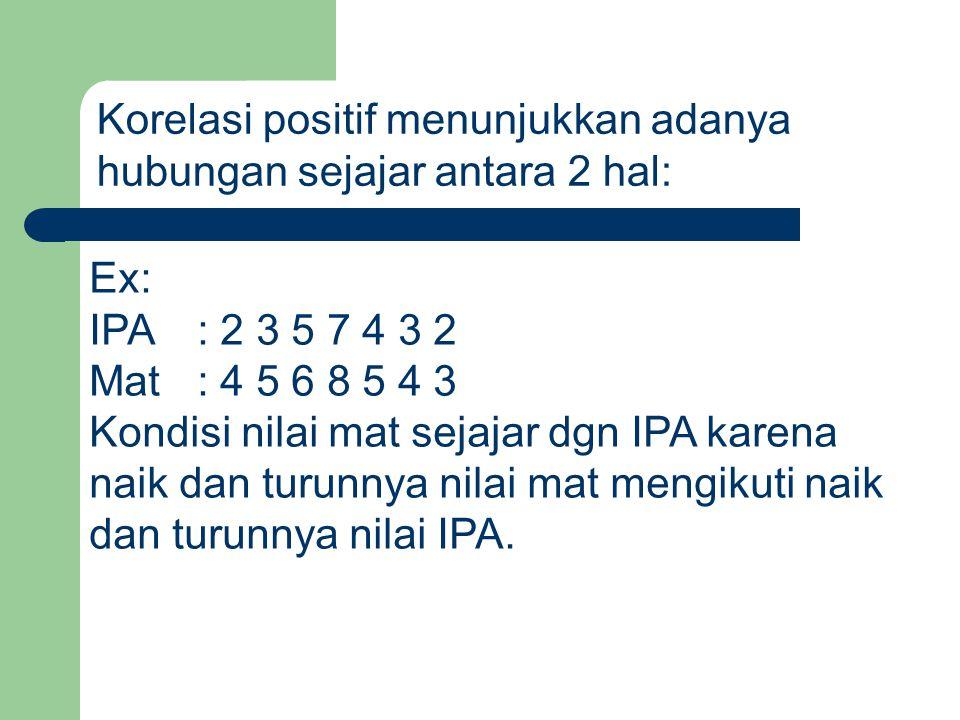 Korelasi positif menunjukkan adanya hubungan sejajar antara 2 hal: Ex: IPA : 2 3 5 7 4 3 2 Mat : 4 5 6 8 5 4 3 Kondisi nilai mat sejajar dgn IPA karena naik dan turunnya nilai mat mengikuti naik dan turunnya nilai IPA.