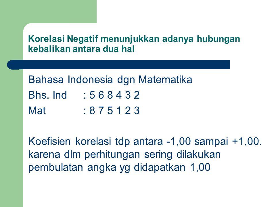 Korelasi Negatif menunjukkan adanya hubungan kebalikan antara dua hal Bahasa Indonesia dgn Matematika Bhs. Ind : 5 6 8 4 3 2 Mat: 8 7 5 1 2 3 Koefisie