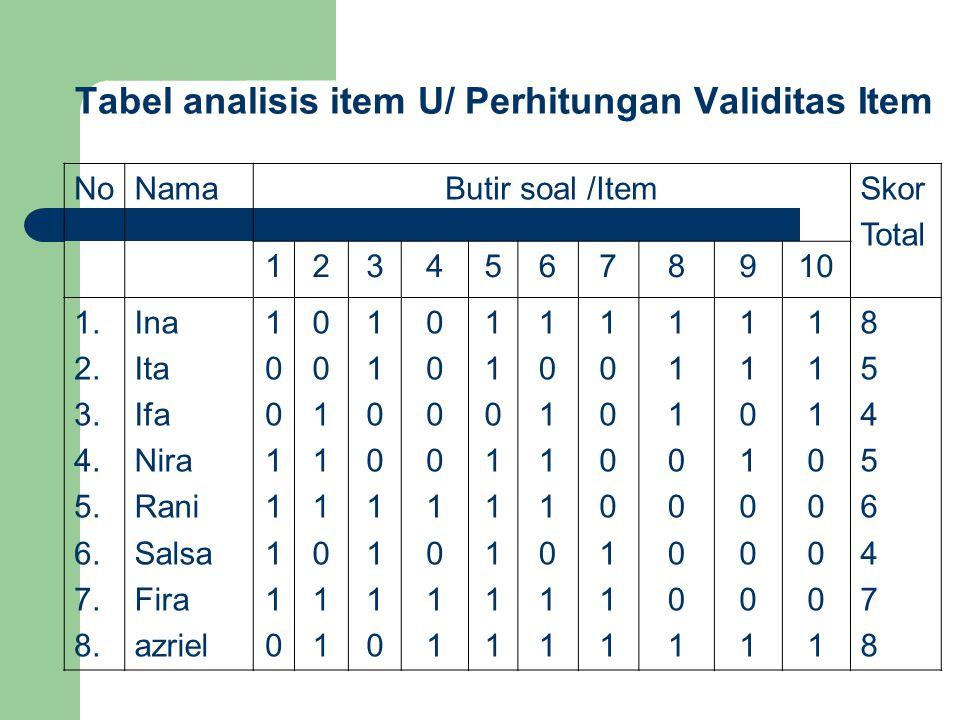Tabel analisis item U/ Perhitungan Validitas Item NoNamaButir soal /ItemSkor Total 12345678910 1. 2. 3. 4. 5. 6. 7. 8. Ina Ita Ifa Nira Rani Salsa Fir
