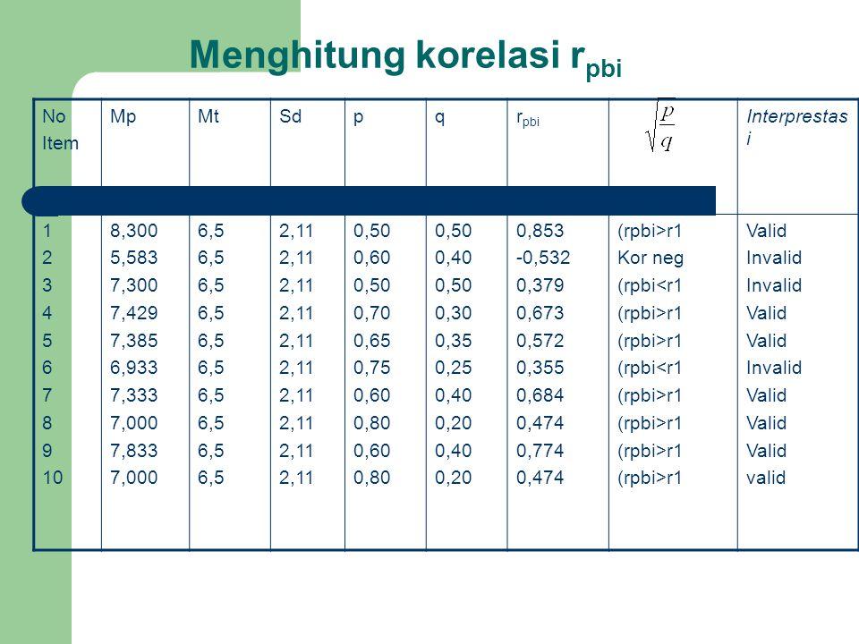 Menghitung korelasi r pbi No Item MpMtSdpqr pbi Interprestas i 1 2 3 4 5 6 7 8 9 10 8,300 5,583 7,300 7,429 7,385 6,933 7,333 7,000 7,833 7,000 6,5 2,
