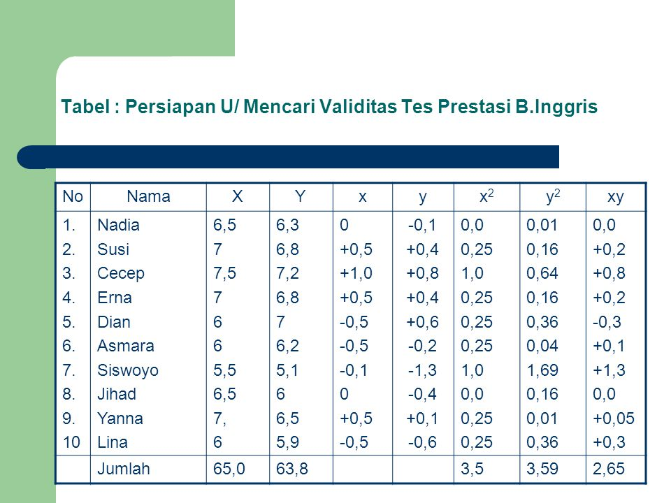 Tabel : Persiapan U/ Mencari Validitas Tes Prestasi B.Inggris NoNamaXYxyx2x2 y2y2 xy 1. 2. 3. 4. 5. 6. 7. 8. 9. 10 Nadia Susi Cecep Erna Dian Asmara S