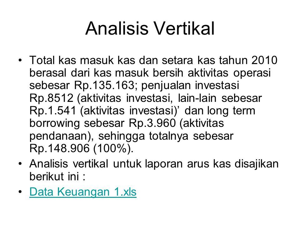 Analisis Vertikal Total kas masuk kas dan setara kas tahun 2010 berasal dari kas masuk bersih aktivitas operasi sebesar Rp.135.163; penjualan investas