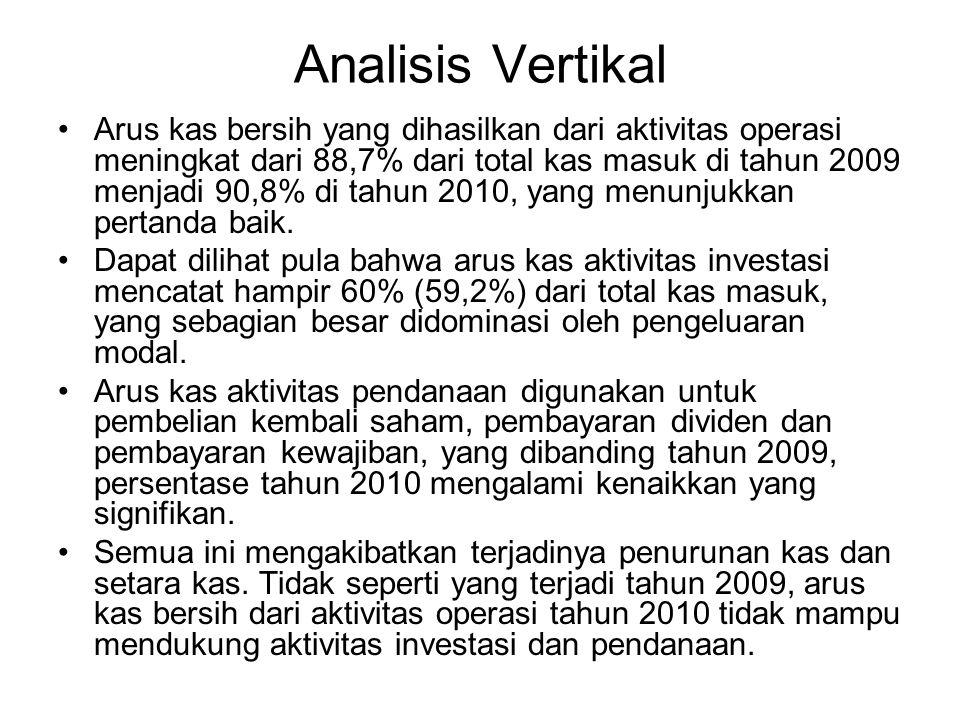 Analisis Vertikal Arus kas bersih yang dihasilkan dari aktivitas operasi meningkat dari 88,7% dari total kas masuk di tahun 2009 menjadi 90,8% di tahu