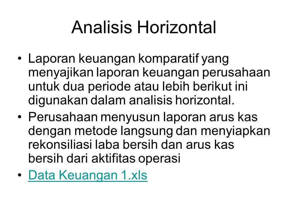 Analisis Horizontal Laporan keuangan komparatif yang menyajikan laporan keuangan perusahaan untuk dua periode atau lebih berikut ini digunakan dalam a