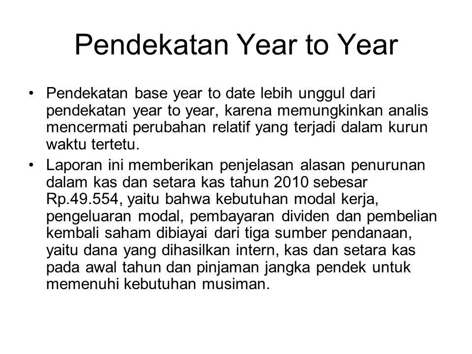 Pendekatan Year to Year Pendekatan base year to date lebih unggul dari pendekatan year to year, karena memungkinkan analis mencermati perubahan relati
