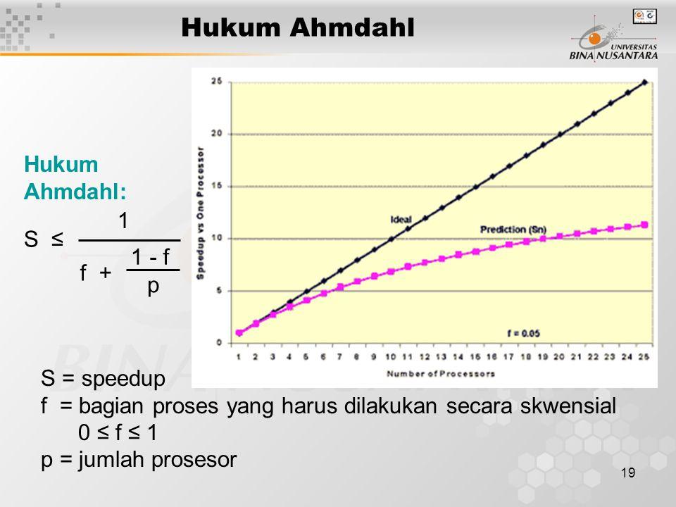 19 Hukum Ahmdahl Hukum Ahmdahl: S ≤ 1 f + 1 - f p S = speedup f = bagian proses yang harus dilakukan secara skwensial 0 ≤ f ≤ 1 p = jumlah prosesor