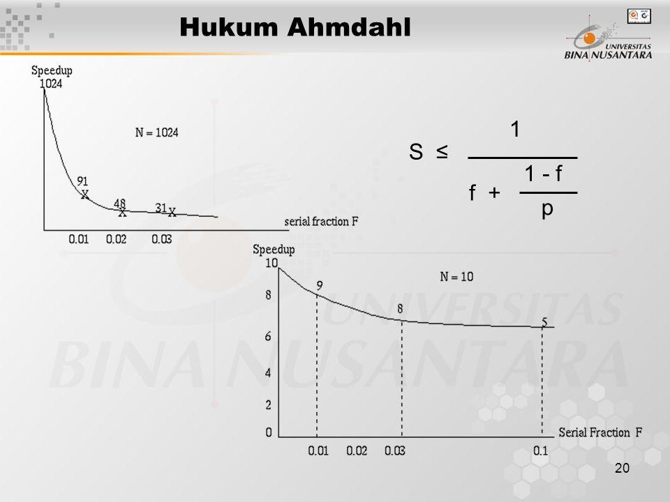 20 Hukum Ahmdahl S ≤ 1 f + 1 - f p
