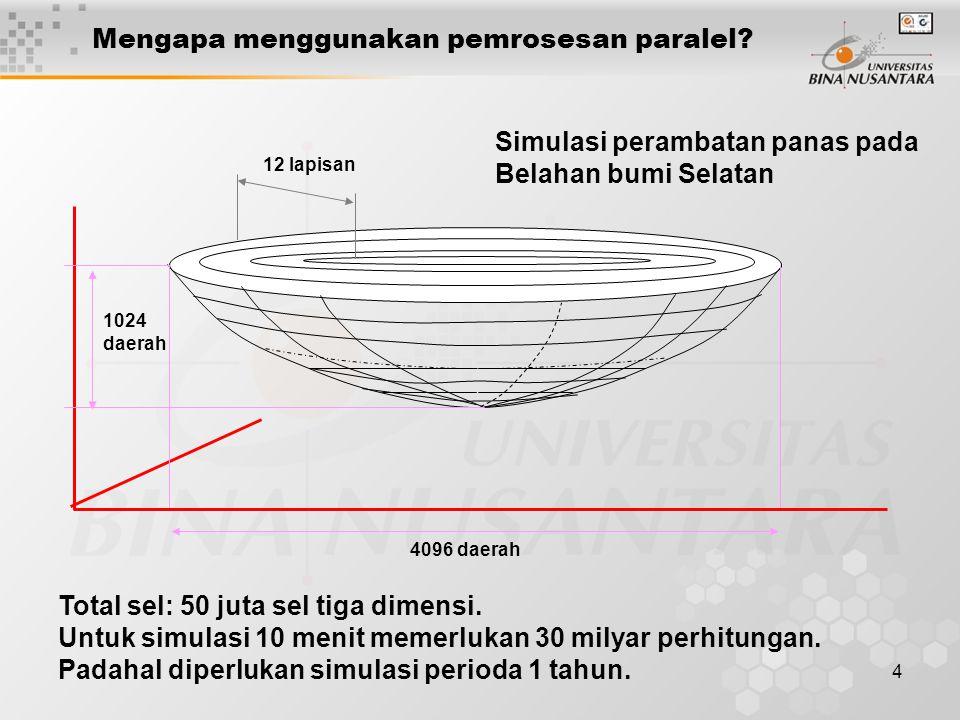 4 12 lapisan 4096 daerah 1024 daerah Total sel: 50 juta sel tiga dimensi. Untuk simulasi 10 menit memerlukan 30 milyar perhitungan. Padahal diperlukan