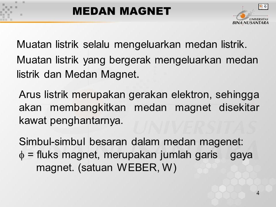 4 MEDAN MAGNET Muatan listrik selalu mengeluarkan medan listrik. Muatan listrik yang bergerak mengeluarkan medan listrik dan Medan Magnet. Arus listri