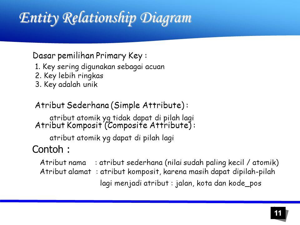 11 Entity Relationship Diagram Dasar pemilihan Primary Key : 1. Key sering digunakan sebagai acuan 2. Key lebih ringkas 3. Key adalah unik Atribut Sed