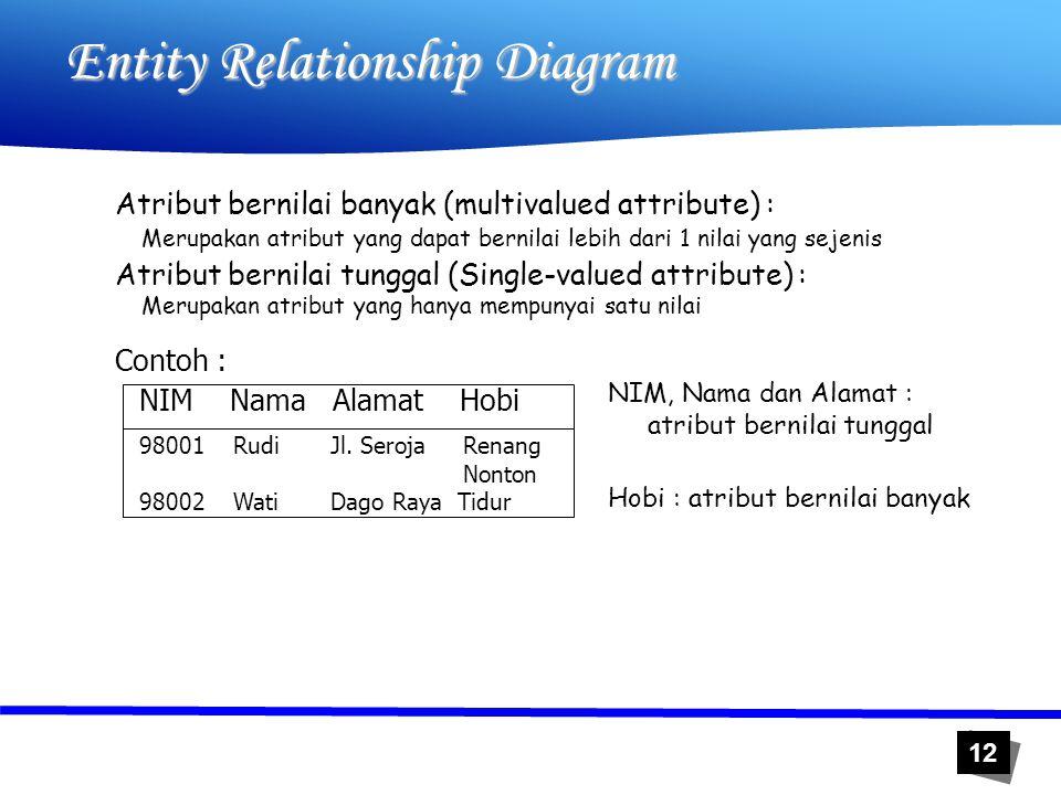 12 Entity Relationship Diagram Atribut bernilai banyak (multivalued attribute) : Merupakan atribut yang dapat bernilai lebih dari 1 nilai yang sejenis