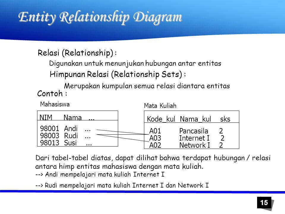 15 Entity Relationship Diagram Relasi (Relationship) : Digunakan untuk menunjukan hubungan antar entitas Himpunan Relasi (Relationship Sets) : Merupak