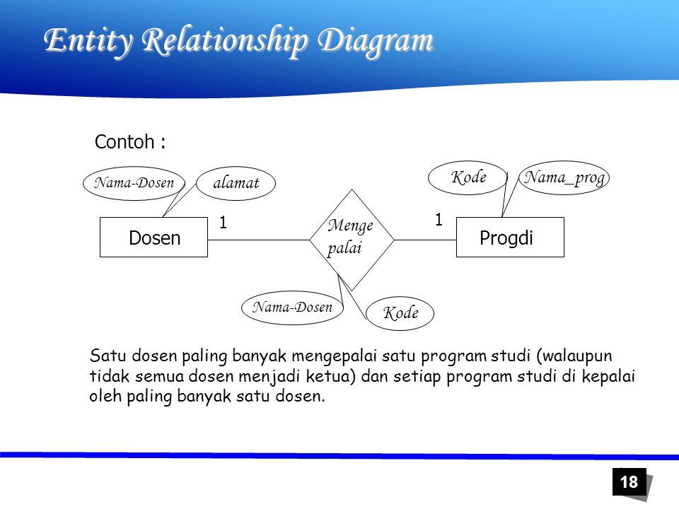 18 Entity Relationship Diagram Contoh : DosenProgdi Menge palai 1 1 Nama-Dosen alamat Nama_progKode Nama-Dosen Kode Satu dosen paling banyak mengepala