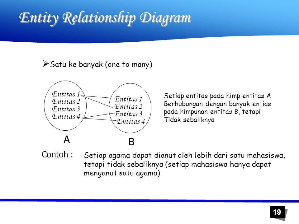 19 Entity Relationship Diagram  Satu ke banyak (one to many) Setiap entitas pada himp entitas A Berhubungan dengan banyak entias pada himpunan entita