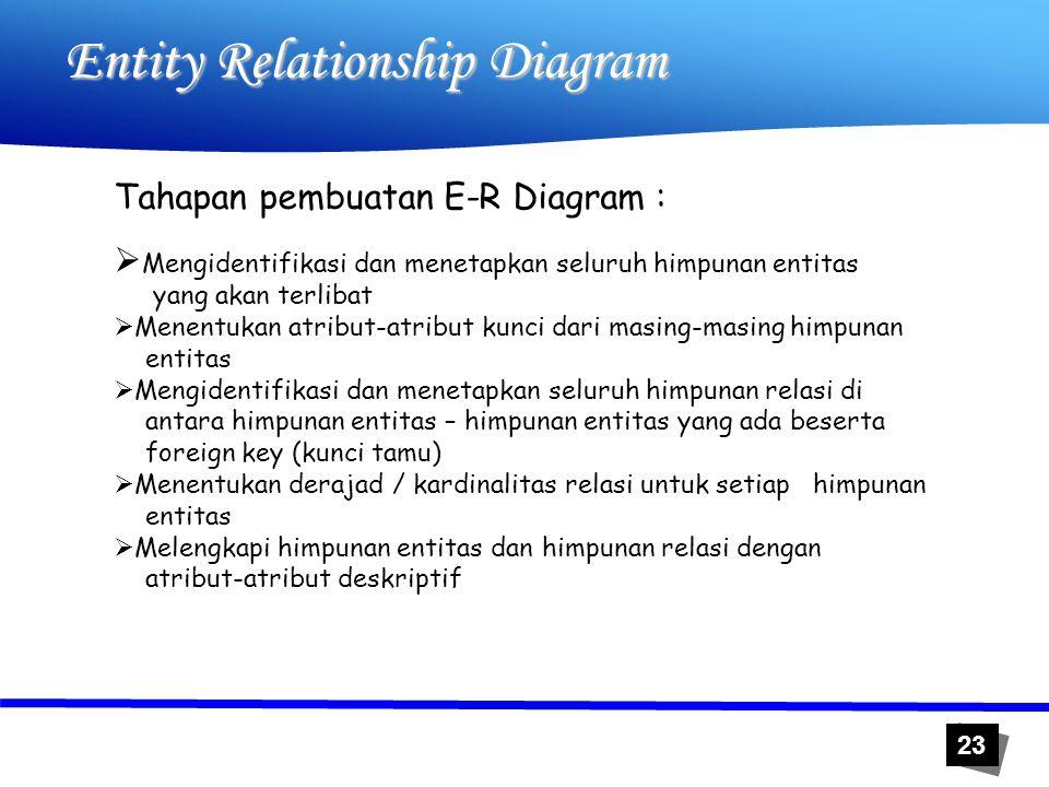 23 Entity Relationship Diagram Tahapan pembuatan E-R Diagram :  Mengidentifikasi dan menetapkan seluruh himpunan entitas yang akan terlibat  Menentu