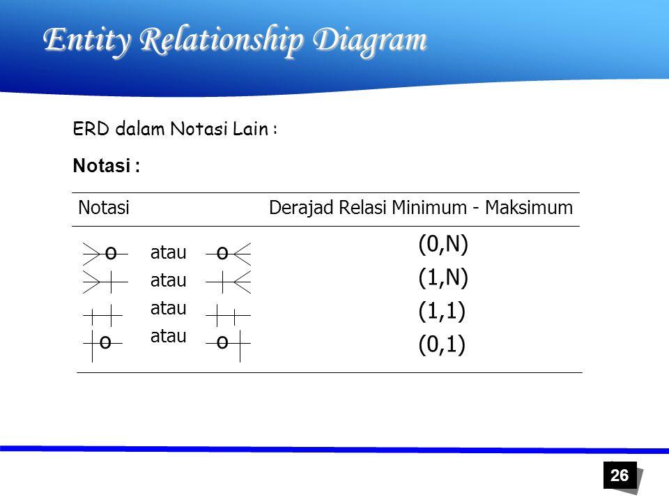 26 Entity Relationship Diagram ERD dalam Notasi Lain : Notasi : Notasi Derajad Relasi Minimum - Maksimum (0,N) (1,N) (1,1) (0,1) o o atau o o