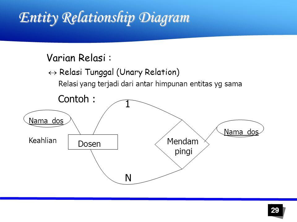 29 Entity Relationship Diagram Varian Relasi :  Relasi Tunggal (Unary Relation) Relasi yang terjadi dari antar himpunan entitas yg sama Contoh : Dose