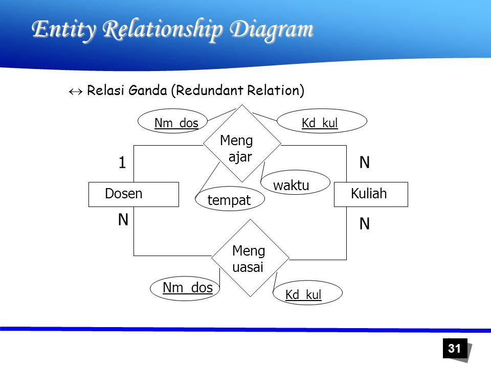 31 Entity Relationship Diagram  Relasi Ganda (Redundant Relation) Dosen Kuliah Meng ajar Meng uasai 1 N N N Kd_kulNm_dos tempat waktu Nm_dos Kd_kul