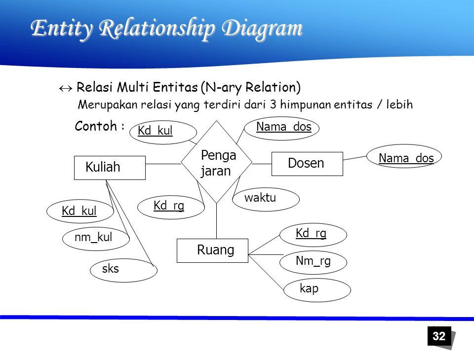 32 Entity Relationship Diagram  Relasi Multi Entitas (N-ary Relation) Merupakan relasi yang terdiri dari 3 himpunan entitas / lebih Kuliah Dosen Ruan