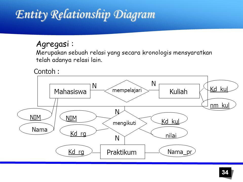 34 Entity Relationship Diagram Agregasi : Contoh : Mahasiswa Praktikum Merupakan sebuah relasi yang secara kronologis mensyaratkan telah adanya relasi
