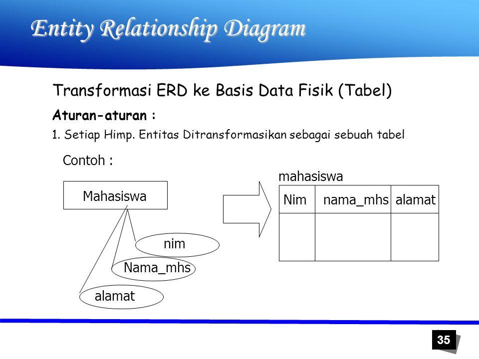 35 Entity Relationship Diagram Transformasi ERD ke Basis Data Fisik (Tabel) Aturan-aturan : 1. Setiap Himp. Entitas Ditransformasikan sebagai sebuah t