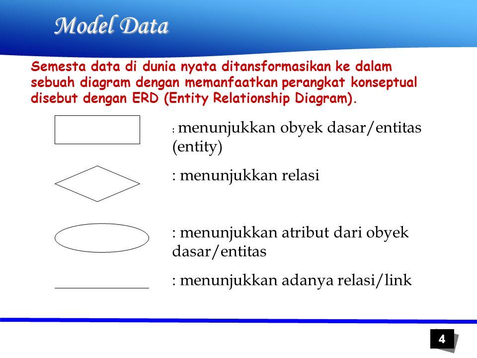 4 Model Data : menunjukkan obyek dasar/entitas (entity) : menunjukkan relasi : menunjukkan atribut dari obyek dasar/entitas : menunjukkan adanya relas
