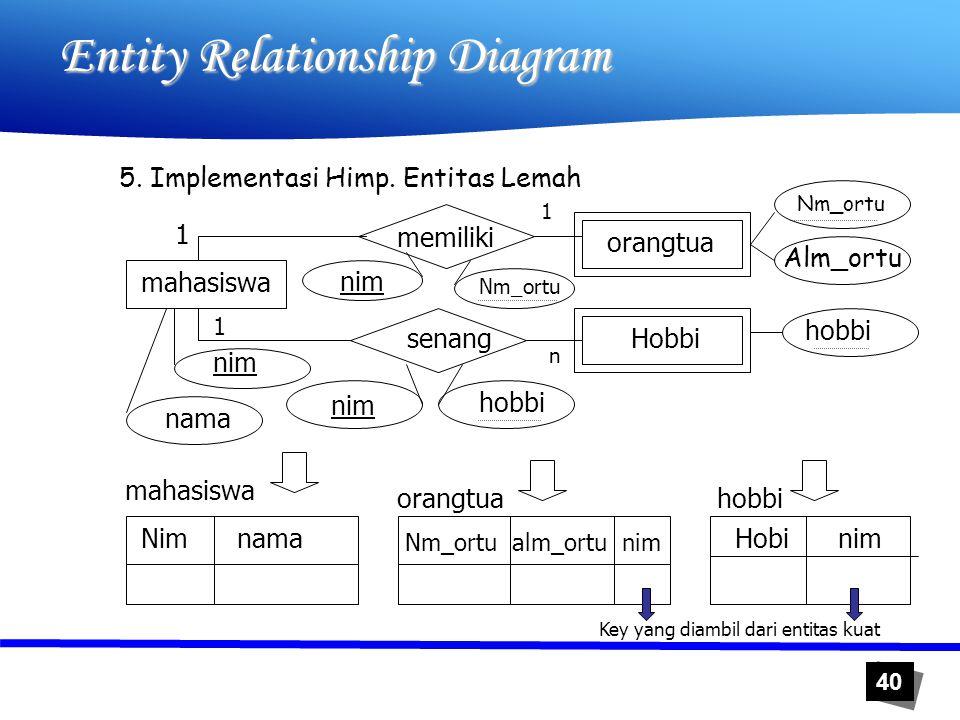 40 Entity Relationship Diagram 5. Implementasi Himp. Entitas Lemah memiliki mahasiswa orangtua Hobbi nim nama hobbi Nm_ortu Alm_ortu hobbi senang 1 1