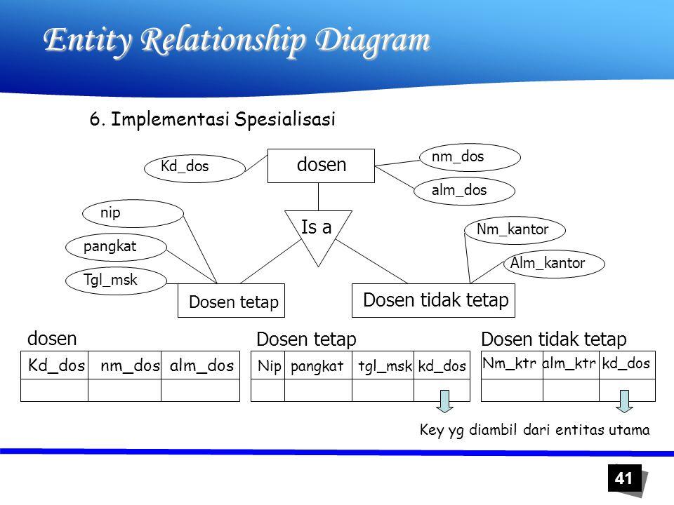 41 Entity Relationship Diagram 6. Implementasi Spesialisasi dosen Dosen tetap Dosen tidak tetap Kd_dos nm_dos alm_dos Nm_kantor Alm_kantor nip pangkat