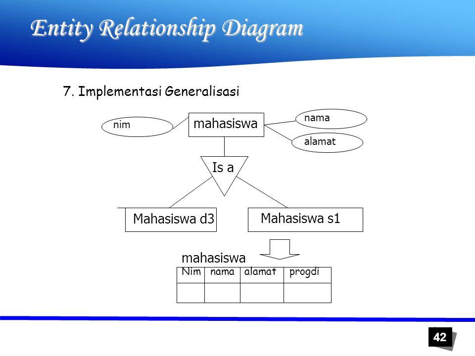 42 Entity Relationship Diagram 7. Implementasi Generalisasi mahasiswa Mahasiswa d3 Mahasiswa s1 nim nama alamat Is a Nim nama alamat progdi mahasiswa