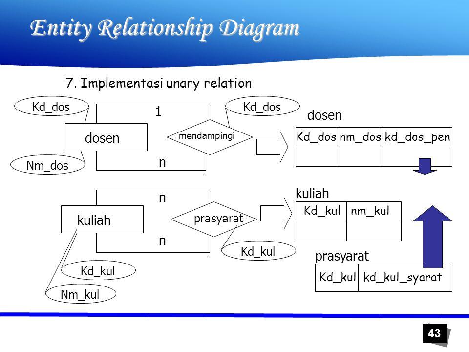 43 Entity Relationship Diagram 7. Implementasi unary relation dosen mendampingi prasyarat kuliah n n Kd_kul Nm_kul 1 n Kd_kul Kd_dos Nm_dos Kd_dos Kd_
