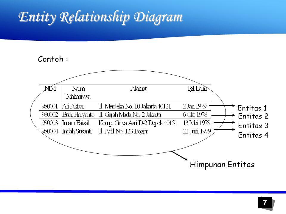 8 Entity Relationship Diagram Atribut (attribute / Properties) Merupakan karakteristik dari sebuah entitas (biasanya berhubungan dengan field dalam sebuah tabel).