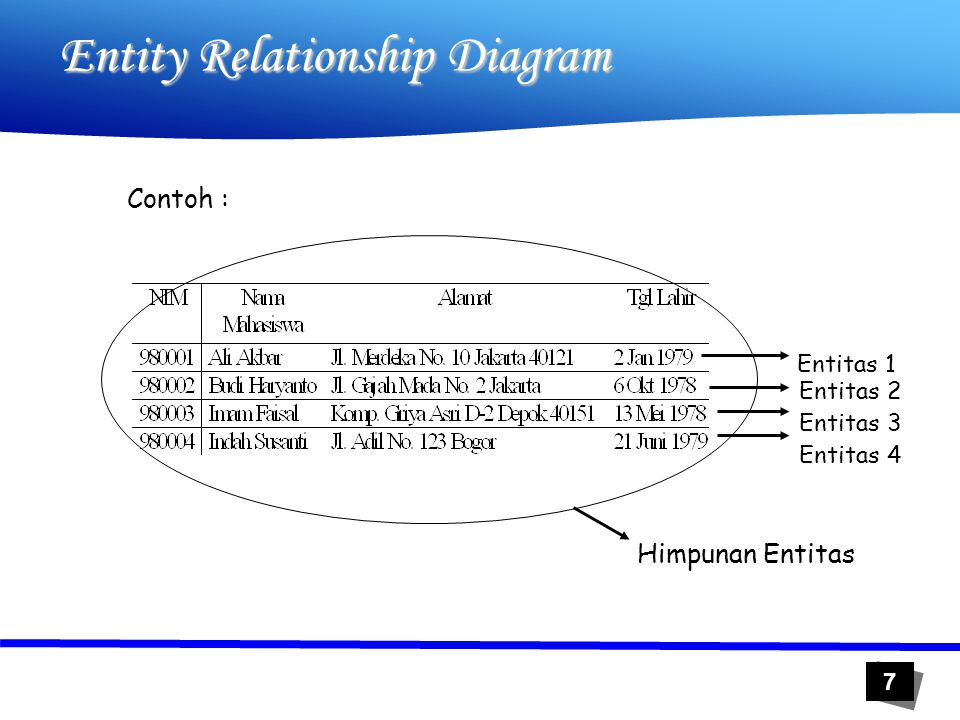 7 Entity Relationship Diagram Contoh : Himpunan Entitas Entitas 1 Entitas 3 Entitas 4 Entitas 2