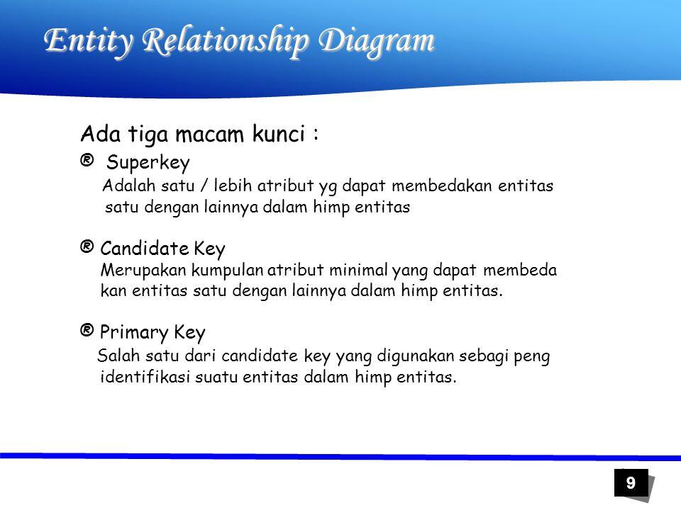 10 Entity Relationship Diagram superkey Candidate Key Primary Key Contoh : No_KTP No_SIM Nama Alamat Superkey : No_KTP+No_SIM+Nama+Alamat No_KTP+No_SIM+Nama No_KTP+No_SIM No_KTP No_SIM Candidate Key: No_KTP No_SIM Primary Key: No_KTP atau No_SIM tergantung kebutuhan