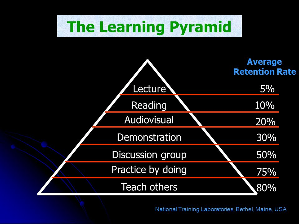 The Learning Pyramid Teach others Lecture Discussion group Demonstration Audiovisual Reading Practice by doing 5% 10% 20% 30% 50% 75% 80% Average Rete