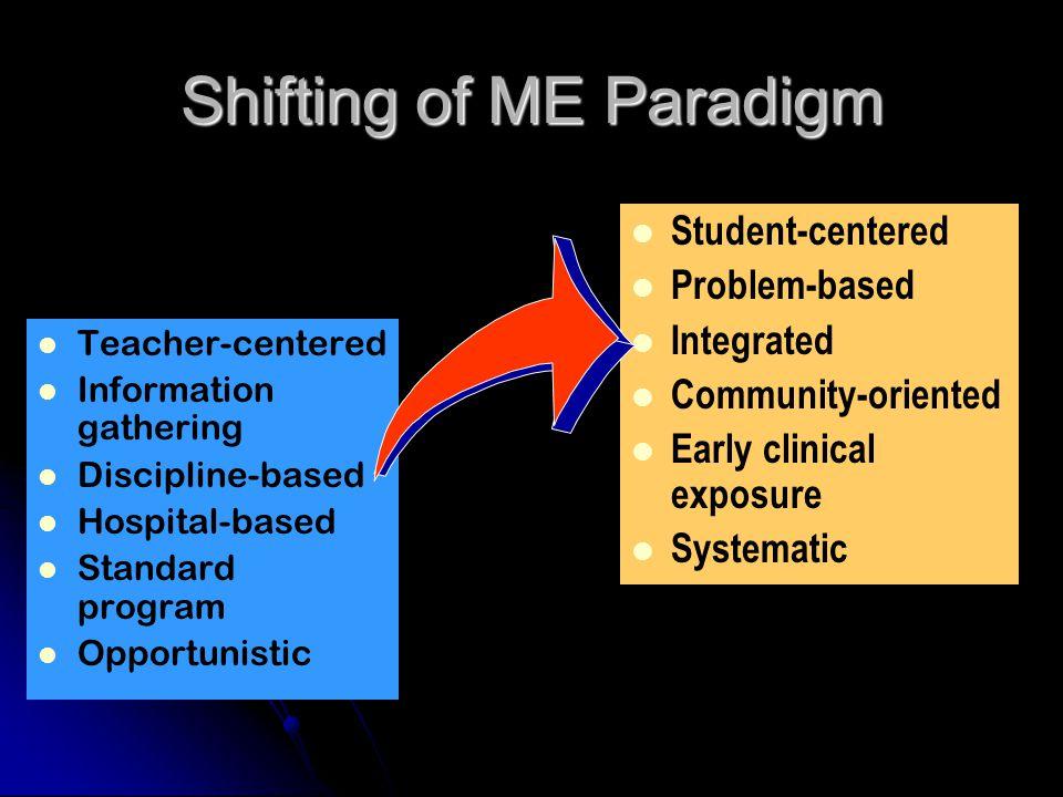Shifting of ME Paradigm Teacher-centered Information gathering Discipline-based Hospital-based Standard program Opportunistic Student-centered Problem