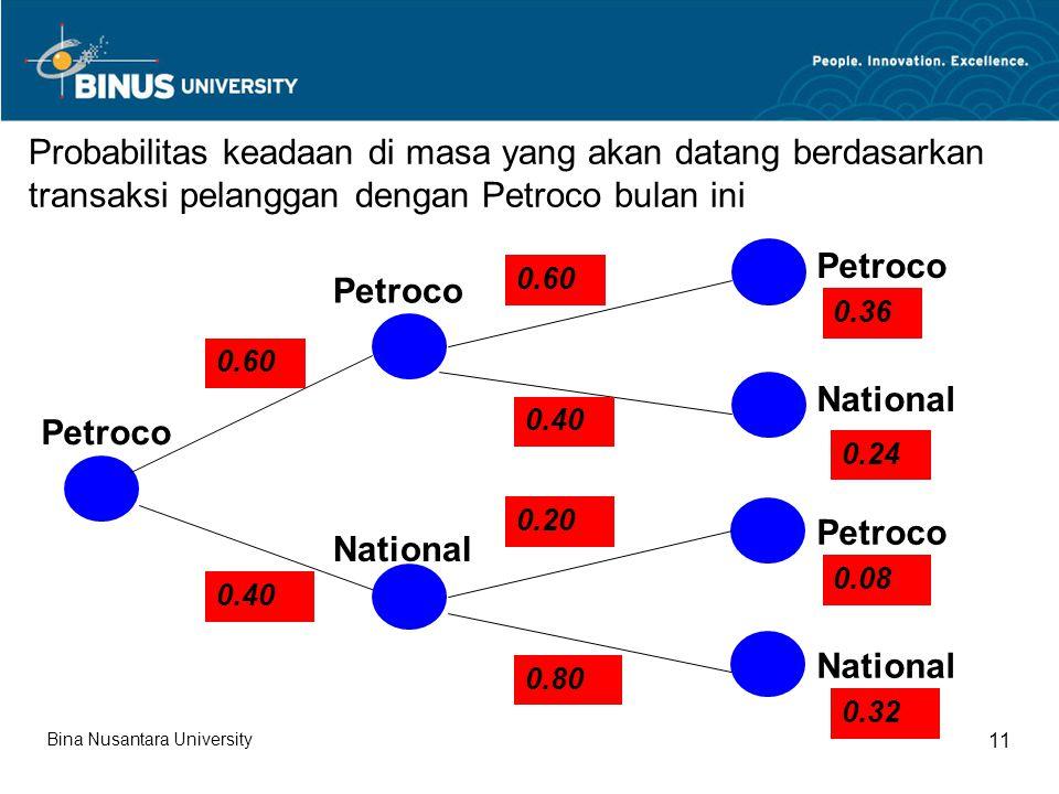 Probabilitas keadaan di masa yang akan datang berdasarkan transaksi pelanggan dengan Petroco bulan ini Petroco National Petroco National Petroco National 0.60 0.40 0.60 0.20 0.40 0.80 0.36 0.08 0.24 0.32 Bina Nusantara University 11