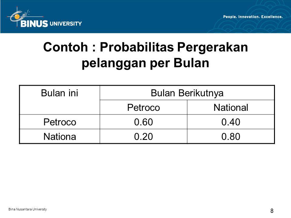 Contoh : Probabilitas Pergerakan pelanggan per Bulan Bulan iniBulan Berikutnya PetrocoNational Petroco0.600.40 Nationa0.200.80 Bina Nusantara University 8