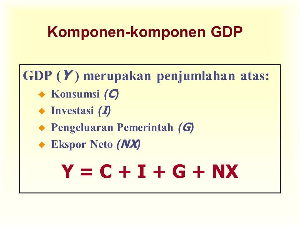 Komponen-komponen GDP GDP ( Y ) merupakan penjumlahan atas:  Konsumsi ( C )  Investasi ( I )  Pengeluaran Pemerintah ( G )  Ekspor Neto ( NX ) Y =