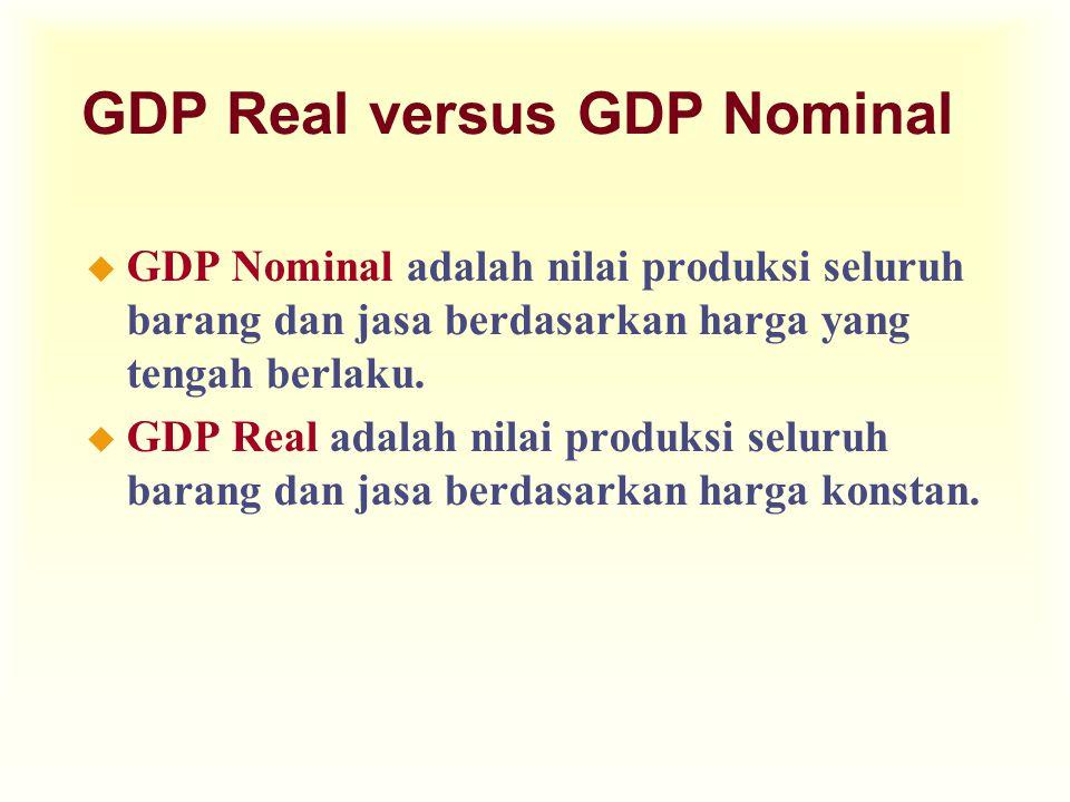 GDP Real versus GDP Nominal u GDP Nominal adalah nilai produksi seluruh barang dan jasa berdasarkan harga yang tengah berlaku. u GDP Real adalah nilai