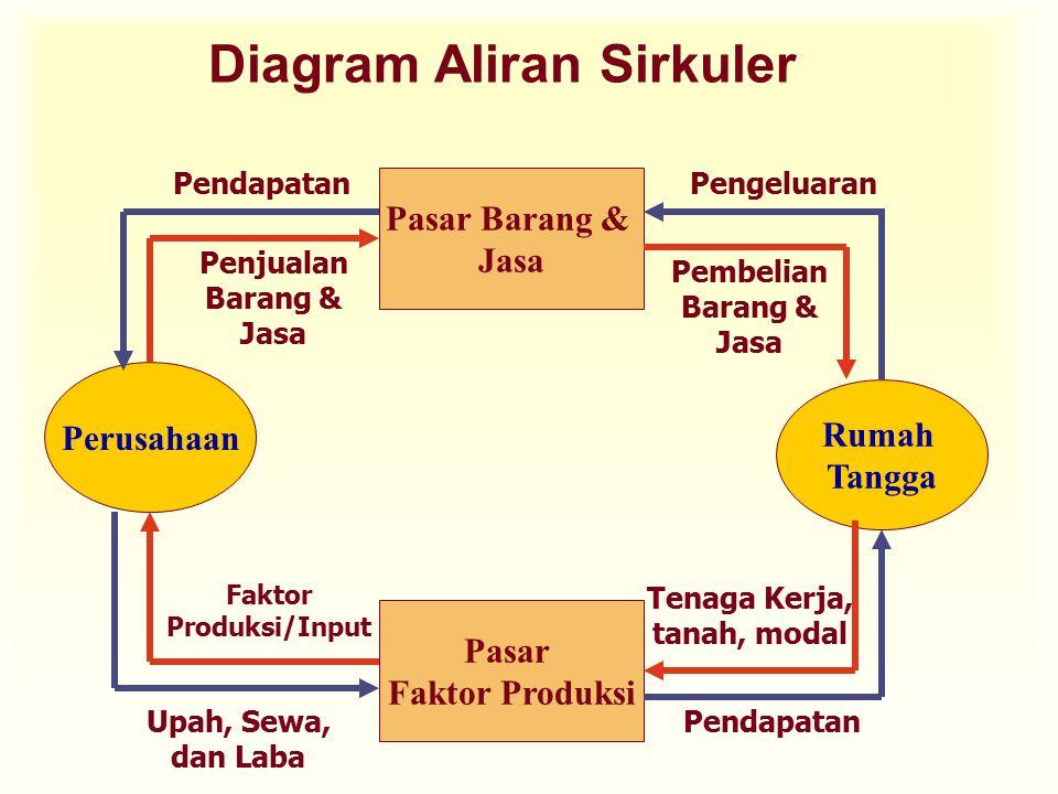 Diagram Aliran Sirkuler Perusahaan Rumah Tangga Pasar Faktor Produksi Pasar Barang & Jasa PengeluaranPendapatan Upah, Sewa, dan Laba Pendapatan Penjua