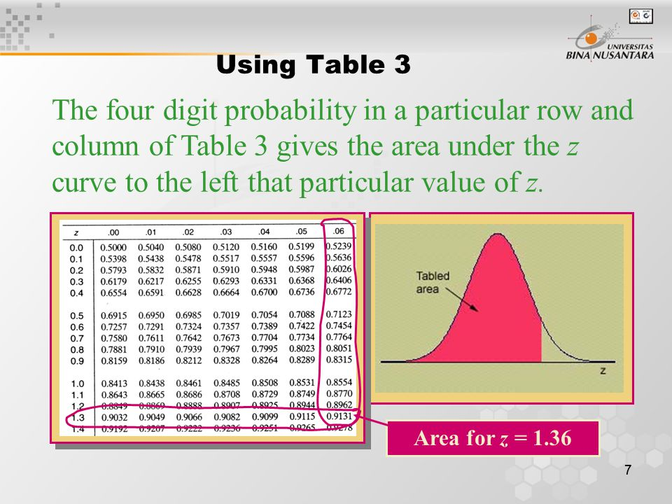 77 Using Table 3 The four digit probability in a particular row and column of Table 3 gives the area under the z curve to the left that particular val